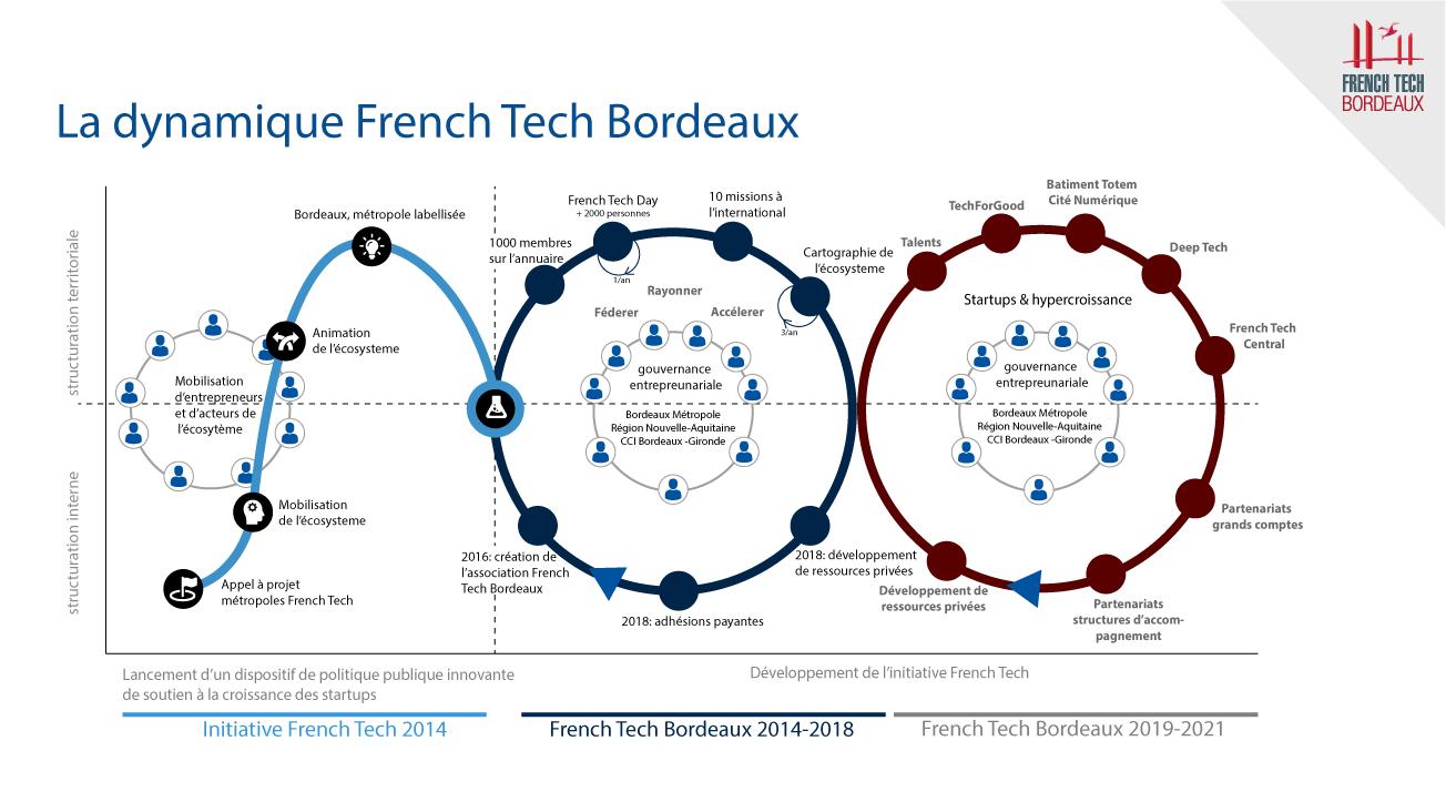 Dynamique French Tech Bordeaux