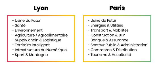 Sido à Lyon et Paris